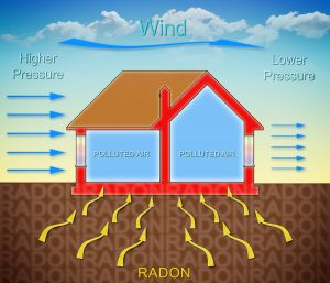 How radon gas enters into our homes because of the wind pressure - concept illustration with a cross section of a building