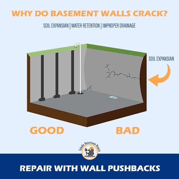 Cracked Basement Walls?